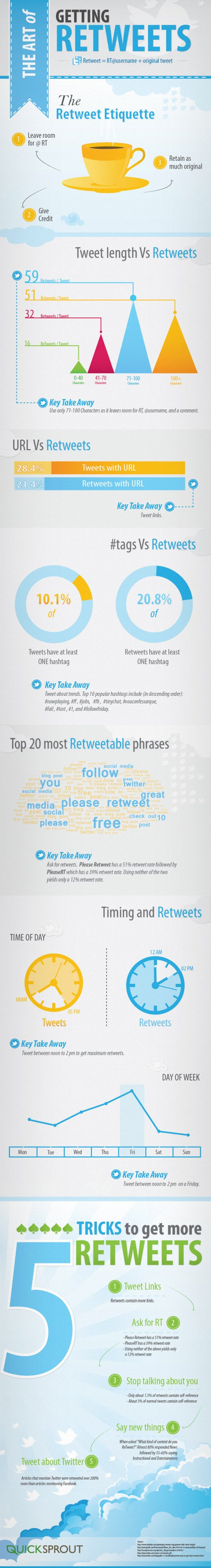 The Art of Getting Retweets and Followers